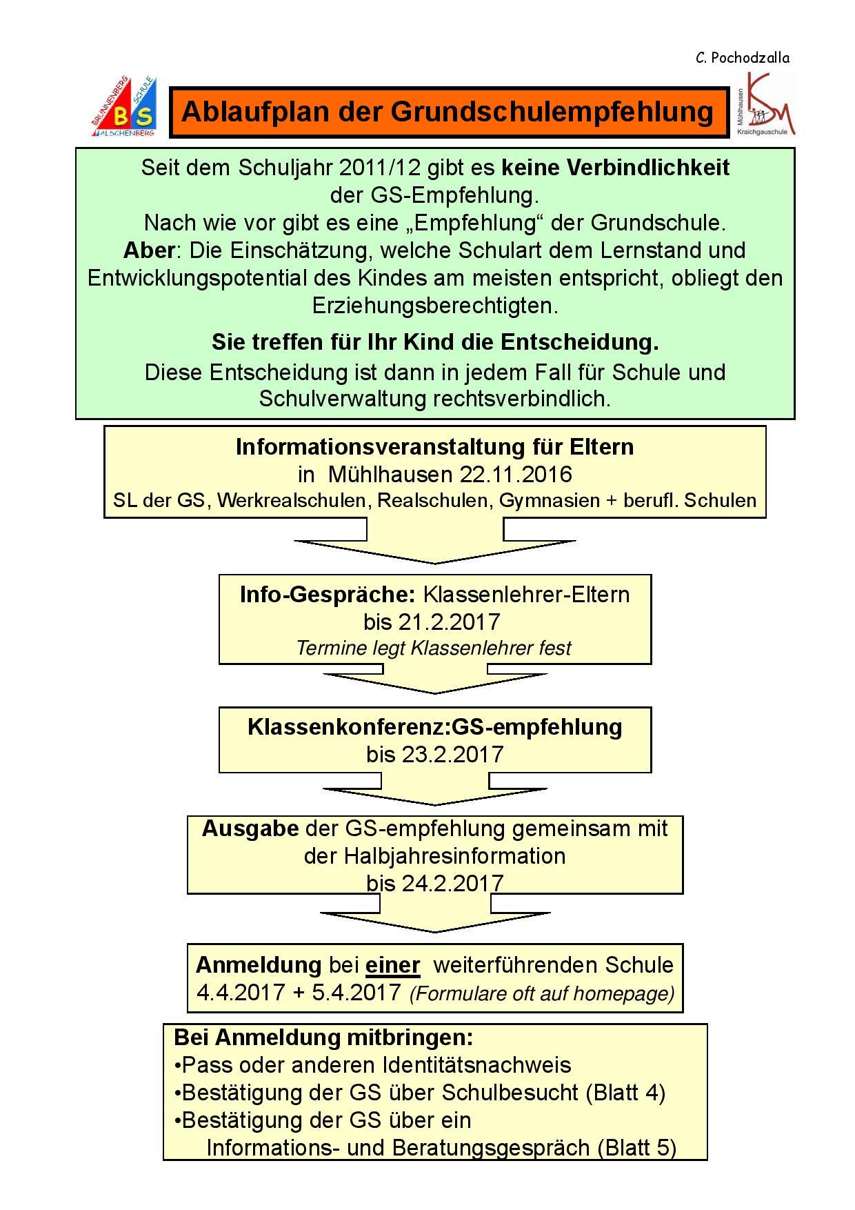 grundschule - kraichgauschule mühlhausen, Einladung